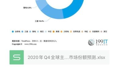 Photo of Forecast of Q4 global major foundry's revenue market share in 2020