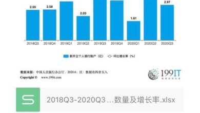 Photo of Number and growth rate of newly opened personal bank accounts in China from 2018q3 to 2020q3