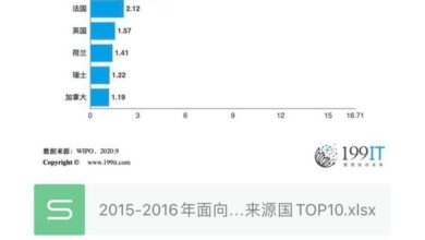 Photo of Top 10 source countries of patent family applications for foreign countries in 2015-2016