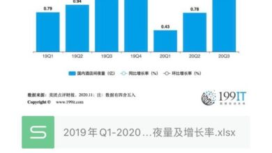 Photo of Q1-2020 Q3 meituan reviews domestic hotel room nights and growth rate