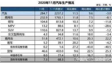 Photo of It is estimated that the sales volume of domestic automobile market will reach 25 million in 2020 From China Automobile Industry Association