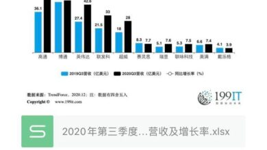 Photo of Revenue and growth rate of top 10 IC design companies in the world in the third quarter of 2020