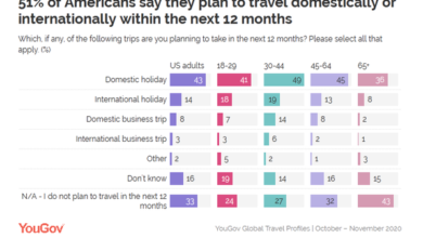 Photo of 51% of Americans plan to travel next year From YouGov