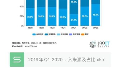 Photo of Revenue sources and proportion of Ctrip by business from Q1, 2019 to Q3, 2020