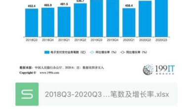 Photo of Number and growth rate of e-payment business handled by Bank of China from 2018q3 to 2020q3