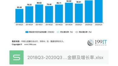 Photo of 2018Q3-2020Q3 amount and growth rate of mobile payment business handled by Bank of China