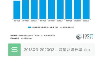 Photo of Number and growth rate of credit cards per capita in China from 2018q3 to 2020q3