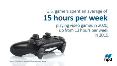 Photo of U.S. players will spend 15 hours playing games in 2020, up 15% year on year From NPD