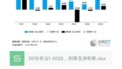 Photo of The gross profit rate and net profit rate of Ctrip group from Q1, 2019 to Q3, 2020