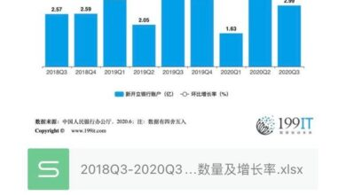 Photo of Number and growth rate of new bank accounts opened in China from 2018q3 to 2020q3