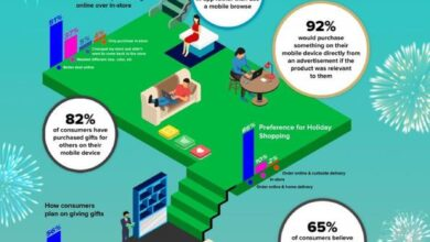Photo of Survey of holiday shopping in Asia Pacific region in 2020 From AdColony