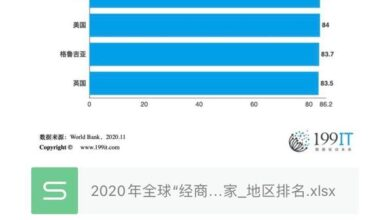 """Photo of Ranking of countries / regions with the highest """"business convenience"""" in the world in 2020"""