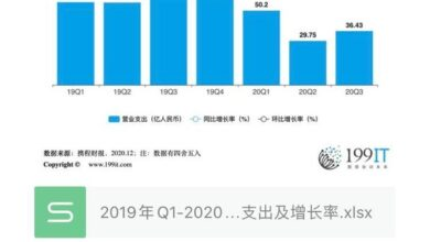 Photo of Operating expenditure and growth rate of Ctrip group from Q1, 2019 to Q3, 2020