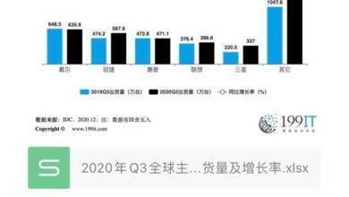 Photo of Q3 global major PC display manufacturers' shipment volume and growth rate in 2020