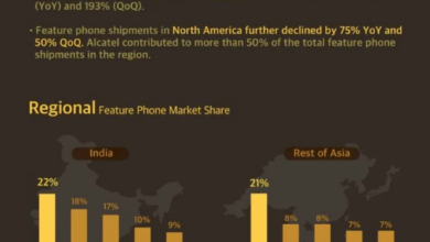 Photo of In 2020, Q3 will ship 74 million mobile phones worldwide, with 35% of the market share From Counterpoint