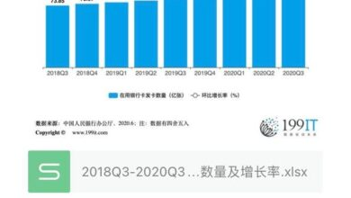 Photo of Number and growth rate of cards issued in use in China from 2018q3 to 2020q3
