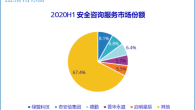 Photo of In the first half of 2020, the overall revenue of manufacturers in China's IT security service market is about 572 million US dollars, down 27.7% over the same period From IDC