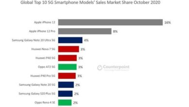 Photo of In October 2020, the world's most popular 5g phone is the iPhone 12 From Counterpoint