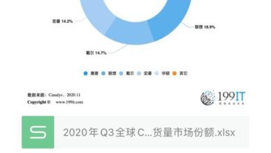 Photo of Q3 global chromebook computer shipment market share in 2020