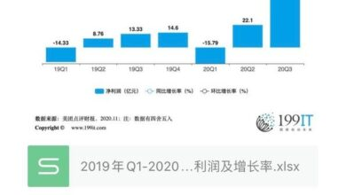 Photo of Net profit and growth rate of meituan review from Q1, 2019 to Q3, 2020