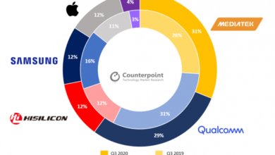Photo of In 2020, the market share of MediaTek in Q3 global smart phone SOC chip market will reach 31%, and the company will become the first in the world From Counterpoint