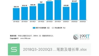 Photo of Number and growth rate of bank card transactions in China from 2018q3 to 2020q3