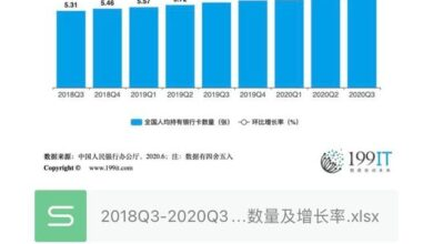 Photo of Number and growth rate of bank cards per capita in China from 2018q3 to 2020q3