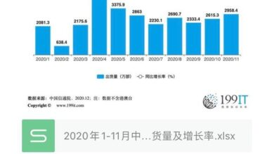 Photo of China's mobile phone market total shipment volume and growth rate from January to November 2020