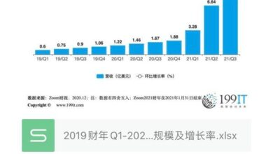 Photo of Revenue scale and growth rate of Q3 zoom communication in fy19q1-2021