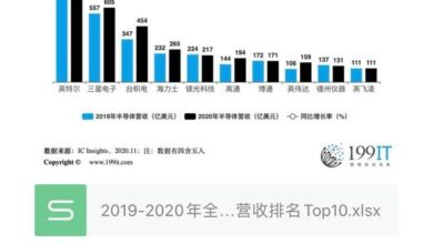 Photo of Top 10 global semiconductor manufacturers' revenue in 2019-2020