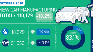 Photo of UK car production drops 33.8% in the first 10 months of 2020 From SMMT