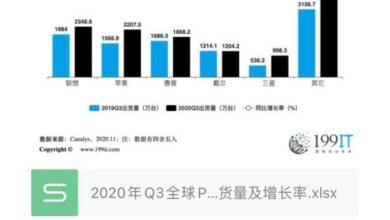 Photo of Q3 global PC shipment and growth rate in 2020