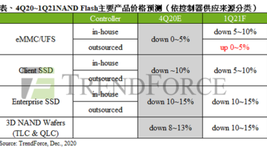 Photo of Shortage of upstream wafer OEM capacity NAND flash controller will rise by 15-20% From TrendForce