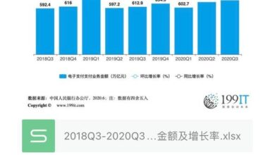 Photo of Amount and growth rate of e-payment business processed by Bank of China from 2018q3 to 2020q3