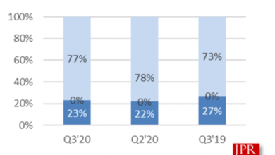 Photo of Q3 amd independent graphics card market share will be 23% in 2020, down 4% year on year From JPR