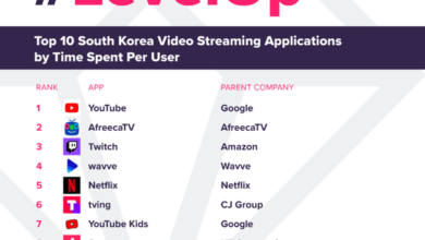 Photo of Top 10 video applications in Korea in the third quarter of 2020 From App Annie