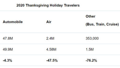 Photo of 50 million Americans travel on Thanksgiving Day in 2020 From AAA Travel