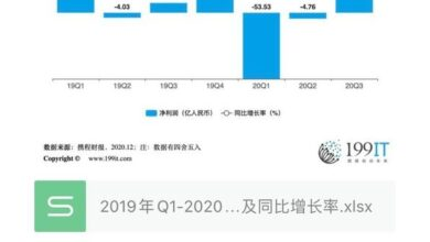 Photo of Net profit and year-on-year growth rate of Ctrip group from Q1, 2019 to Q3, 2020
