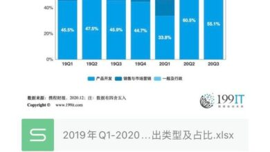 Photo of Types and proportion of operating expenses of Ctrip group from Q1, 2019 to Q3, 2020