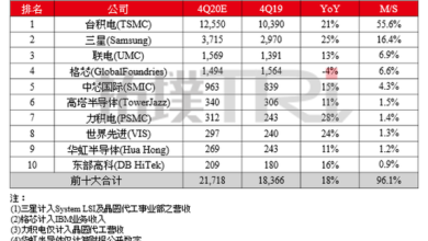 Photo of It is estimated that the revenue of Q4's top 10 Fabs will exceed US $21.7 billion in 2020, with a year-on-year increase of 18% From TrendForce