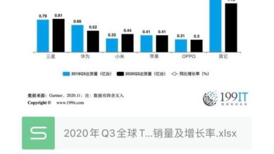 Photo of Q3 global smartphone manufacturers' sales volume and growth rate top 5 in 2020