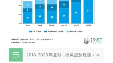 Photo of Revenue type and scale of global XR hardware and consumer software in 2018-2023