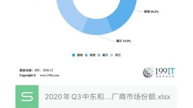Photo of Q3 market share of major PC manufacturers in the Middle East and Africa in 2020