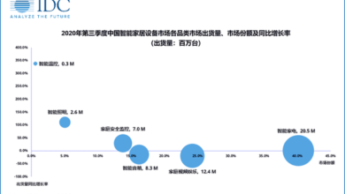 Photo of In the third quarter of 2020, China's smart home equipment market will ship about 51.12 million units, a year-on-year decrease of 2.5% From IDC