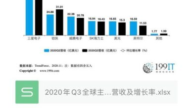 Photo of Revenue and growth rate of Q3 global major NAND flash brands in 2020