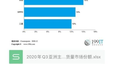 Photo of Q3 market share of major smartphone brands in Asia in 2020