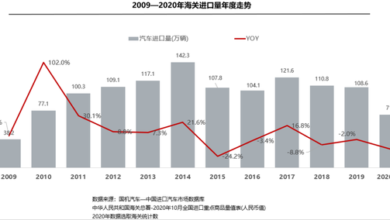 Photo of Monthly report of China's imported automobile market in October 2020 From China Automobile Circulation Association