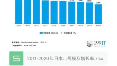 Photo of Japan kimono retail market size and growth rate from 2011 to 2020