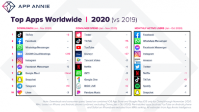Photo of It is estimated that consumers will download 130 billion apps on IOS and Google play in 2020, up 10% year on year From App Annie