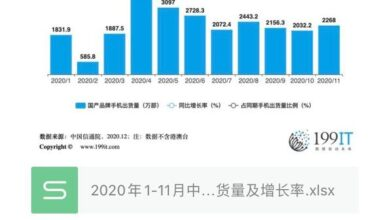 Photo of China's domestic brand mobile phone shipment and growth rate from January to November 2020